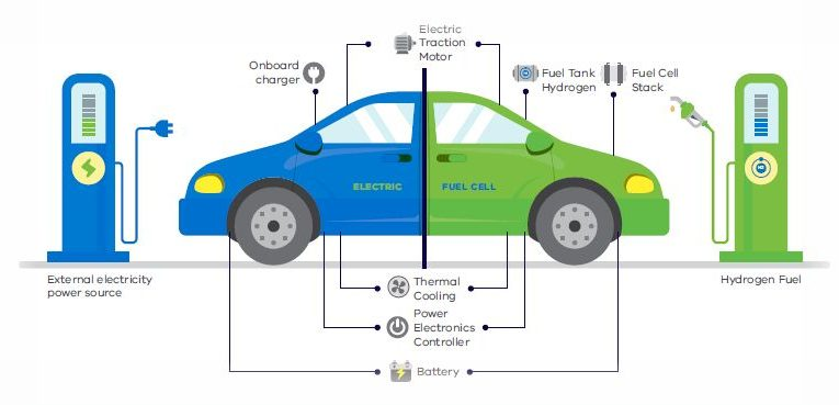 The Victorian government has announced it will subsidise electric vehicle buyers with up to $3000